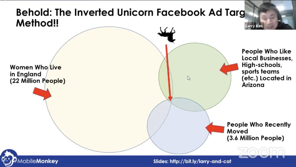 facebook ads target