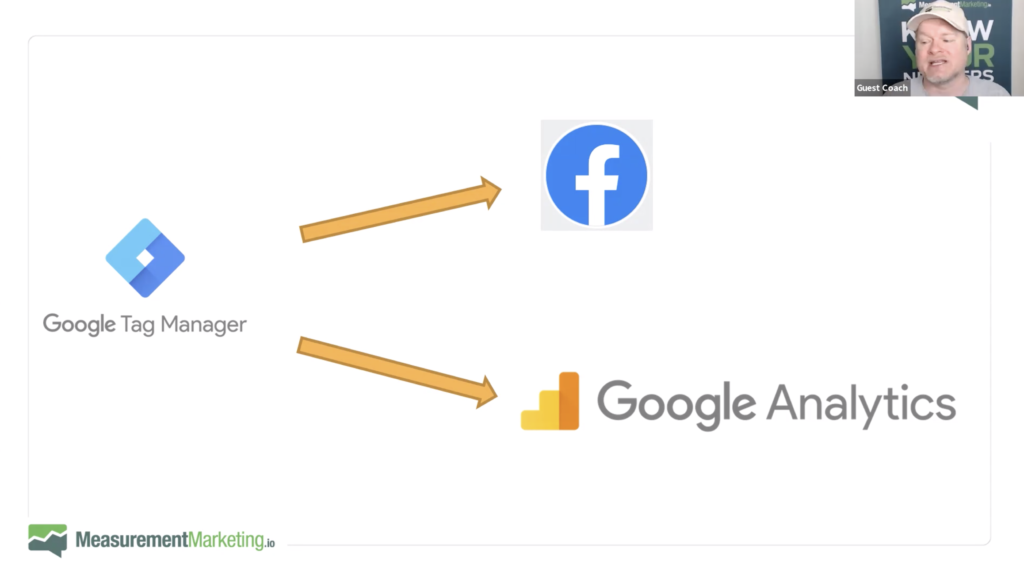Google Tag Manager (GTM) feeds data into Facebook Pixel and GoogleAnalytics