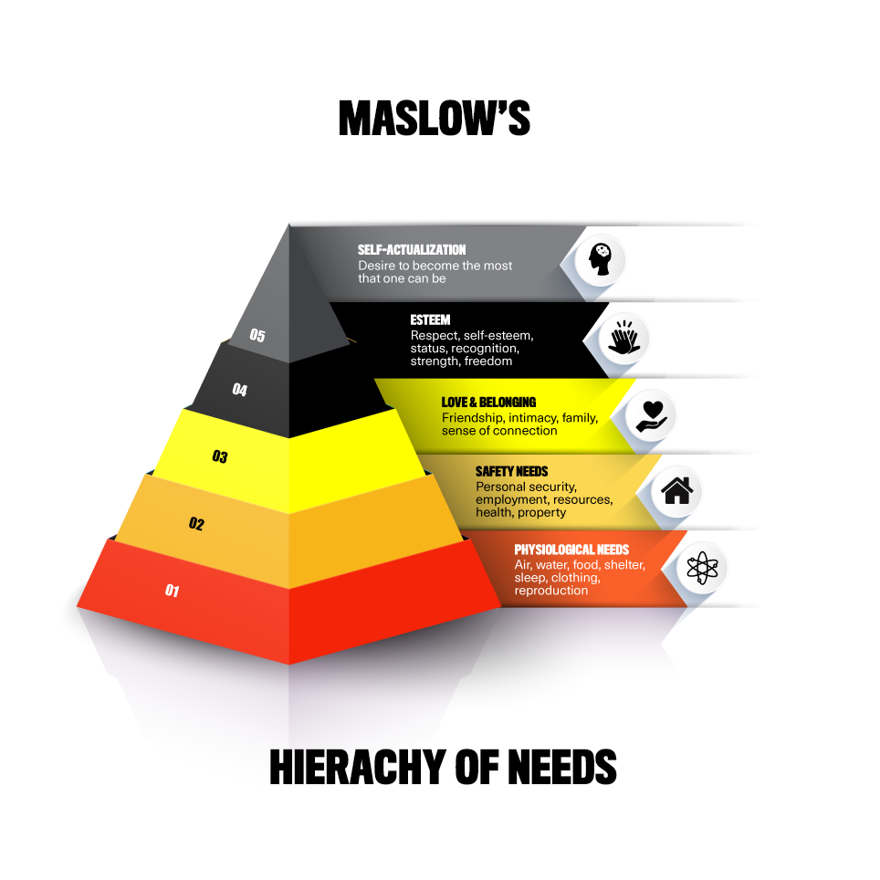 Maslow's Hierarchy of needs | Help clients